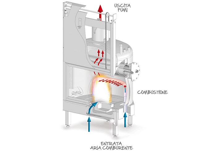 Le caratteristiche dei termocamini ad acqua piros - Ventilazione forzata bagno ...
